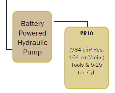 Battery Powered Hydraulic Pump Selection Tree