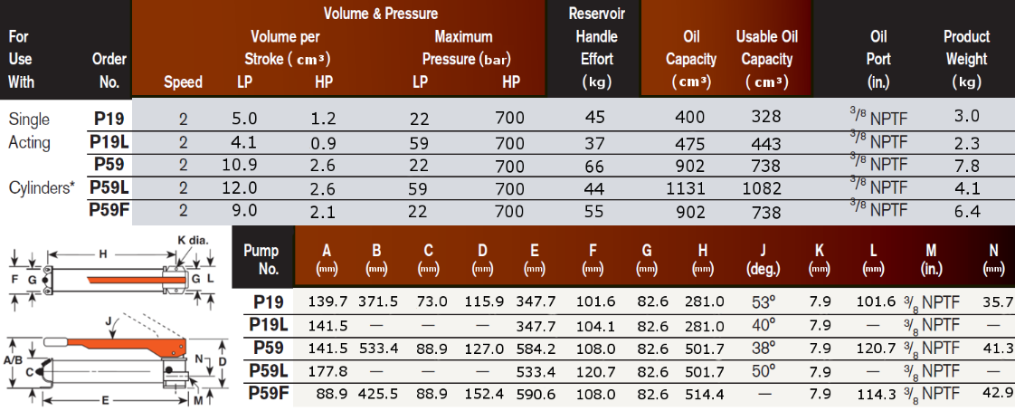 Two Speed Hand Pump Dimensions and Specification